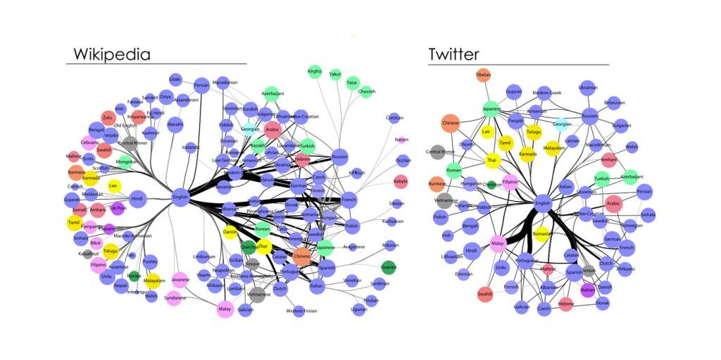 wikipedia e twitter